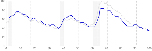Texas monthly unemployment rate chart from 1990 to September 2019